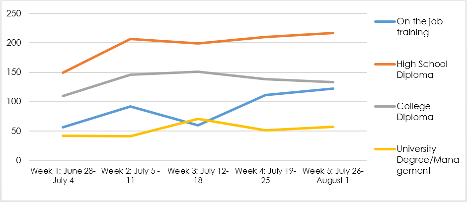 Figure 1: New Job Posts, Niagara, July 2020. Can't see the graph? Click here to download the data.