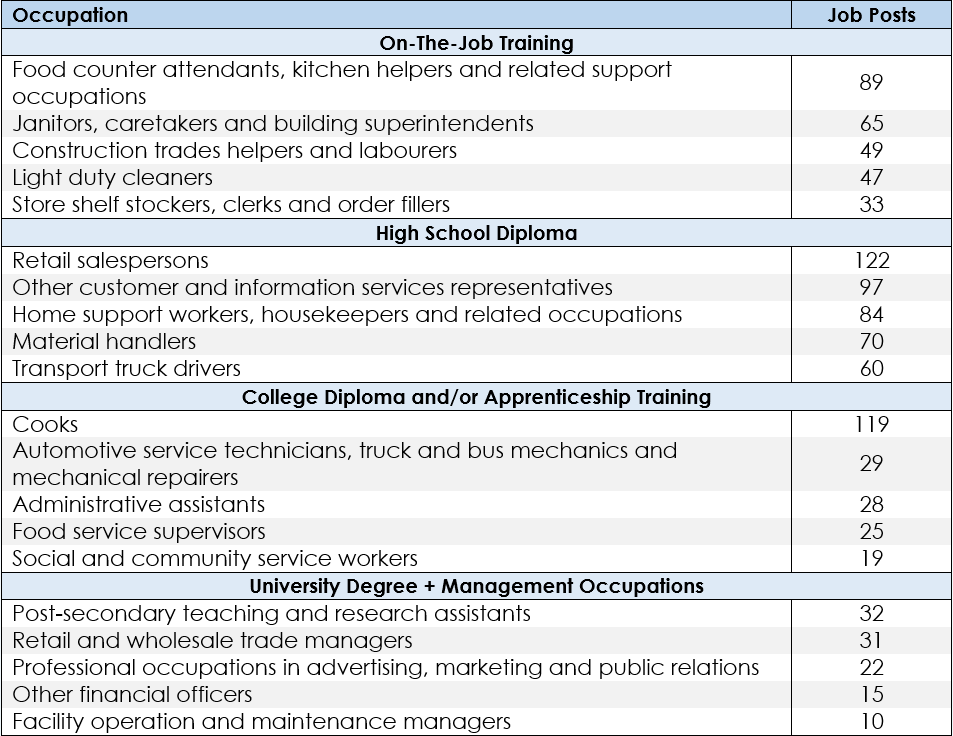 Table 1: Top 5 In-Demand Jobs by Required Level of Education, July 2020. Can't see the table? Click here to download the data.