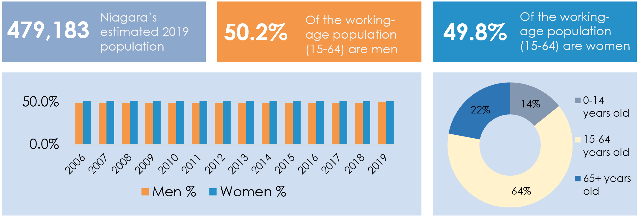Infographic showing the following data: Niagara's estimated population in 2019 was 479,183. Of that population, 50.2% of the working-age population (15-64) are men, and 49.8% are women. 64% of Niagara's population fall within the working-age range, while 14% of the population ranged between 0-14 years of age and 22% was over 65 years old.