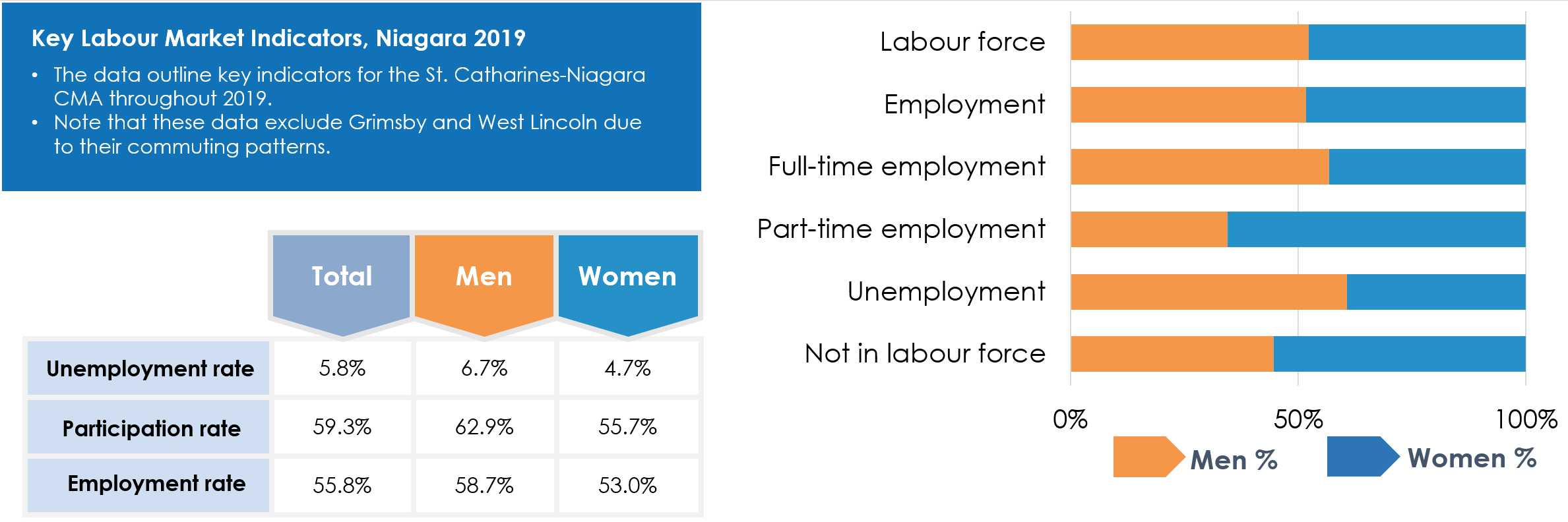 Infographic showing the following data: In 2019, the unemployment rate in the St. Catharines-Niagara CMA was at 5.8% overall, 6.7% for men and 4.7% for women. The participation rate was 59.3% overall, with 62.9% of working-age men represented and 55.7% of working-age women. The employment rate totaled 55.8%, with 58.7% for men and 53.0% for women. The labour force and employment rate has fairly equal representation, with men showing greater representation in full-time employment and women more likely to be in part-time employment.