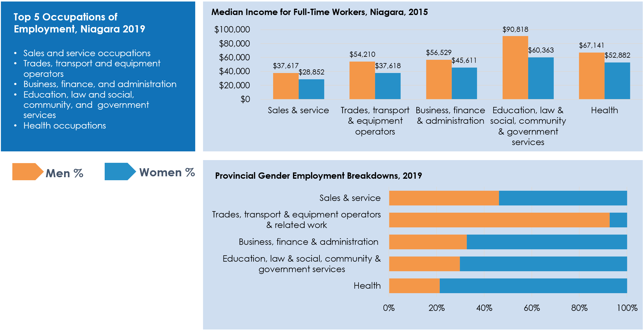 Infographic showing the following data: The top 5 occupations of employment in Niagara, 2019, were sales & service; trades, transport & equipment operators; business, finance & administration; education, law & social, community & government services; and health. Men's median income tended to be between $10,000 and $30,000 more than women's median income within these fields, with the largest gap in education, law & social, community & government services. Women tend to represent the majority of those employed in these fields, with the exception of trades, transport & equipment operators & related work - over 90% of people working in this occupation are men. Women tend to be more represented in health at roughly 80%; education, law & social, community & government services and business, finance & administration at closer to 75%. In sales & service the numbers are closer to equal, with women representing roughly 60% of this workforce.
